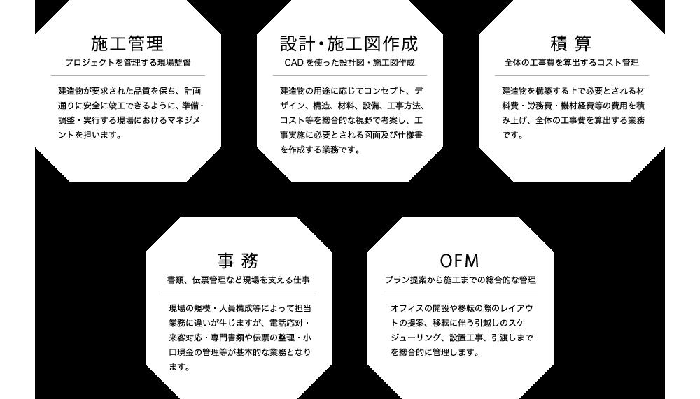 施工管理 設計・施工図作成 積算 事務 OFM